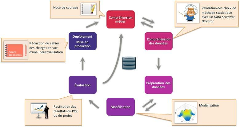 Projet data science